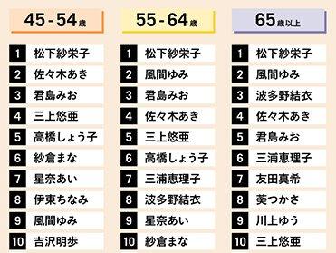 松下紗栄子は年代別ランキングの45歳以上でトップ